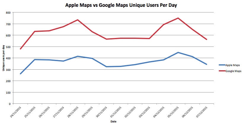 Apple Maps used 3x more often than Google Maps on iOS, logs 5B